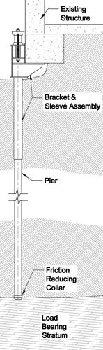 Push Pier Design Considerations