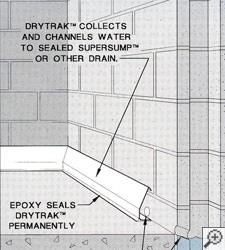 Cutaway Diagram Of A Baseboard Bat Drainage System